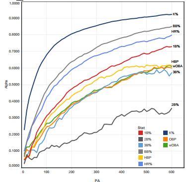 Sample Size Fangraphs Sabermetrics Library