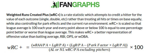 wRC and wRC+ | FanGraphs Sabermetrics Library