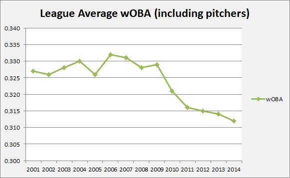 League average wOBA, pitchers included, through the All-Star Break 2014