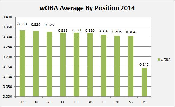 Average wOBA while playing each position through the 2014 All-Star Break